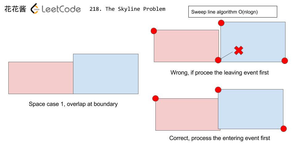 花花酱 LeetCode 218  The Skyline Problem - Huahua's Tech Road