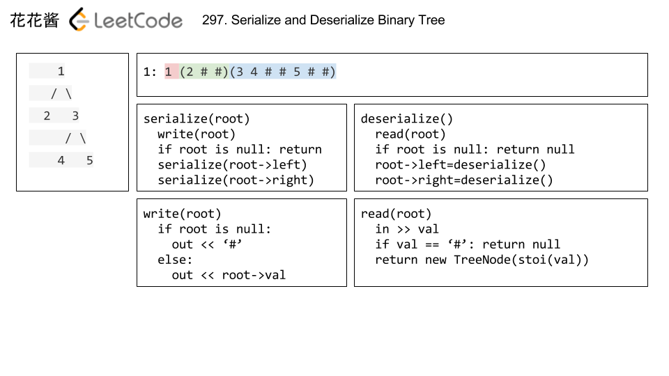 花花酱 LeetCode 297  Serialize and Deserialize Binary Tree
