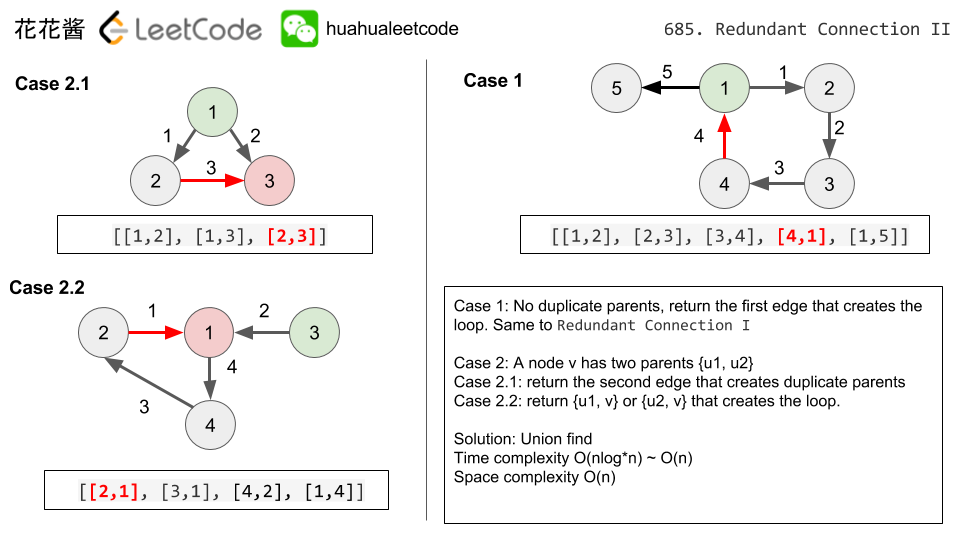 花花酱 LeetCode 685  Redundant Connection II - Huahua's Tech