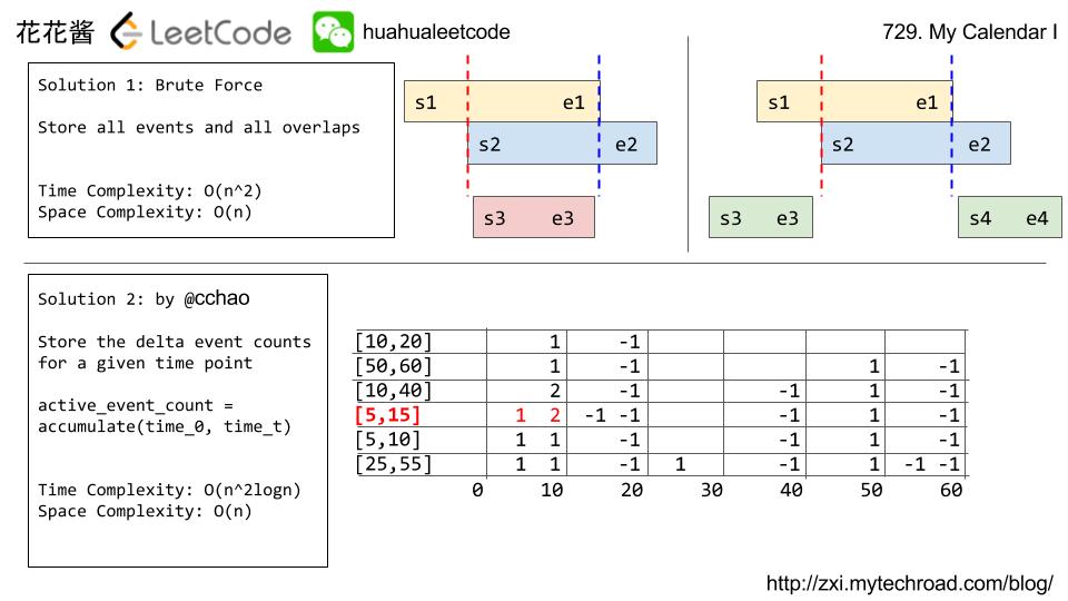 strobogrammatic number ii leetcode book
