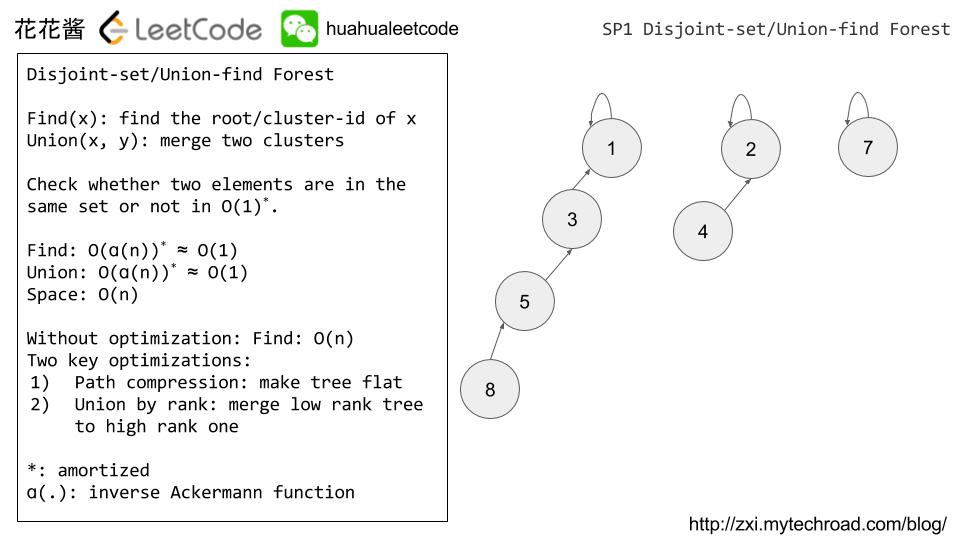 花花酱LeetCode Disjoint set / Union Find Forest SP1