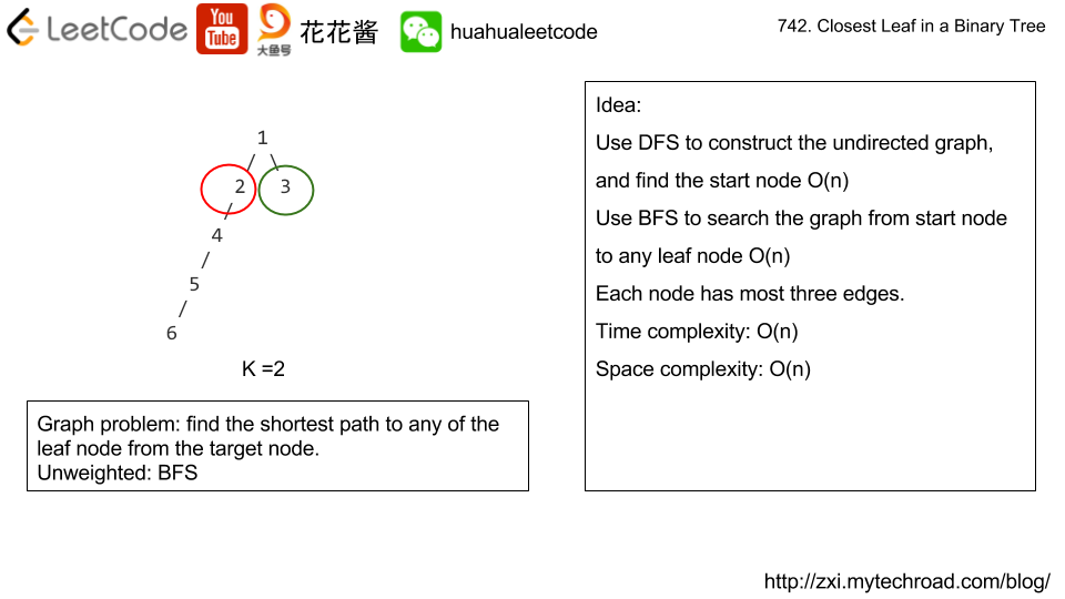 Massive Algorithms: LeetCode 742 - Closest Leaf in a Binary Tree