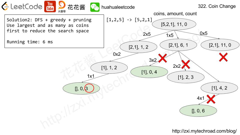 花花酱LeetCode 322  Coin Change - Huahua's Tech Road