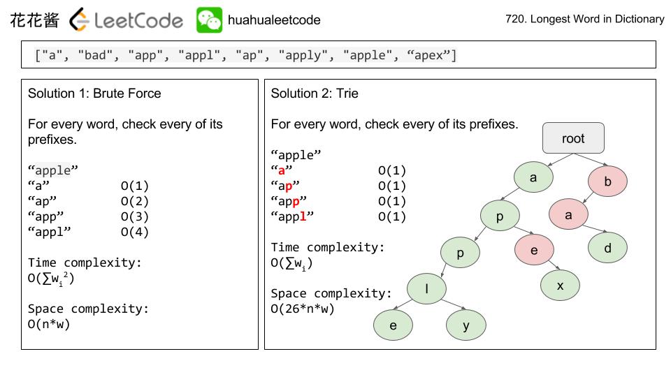 Massive Algorithms: LeetCode 720 - Longest Word in Dictionary