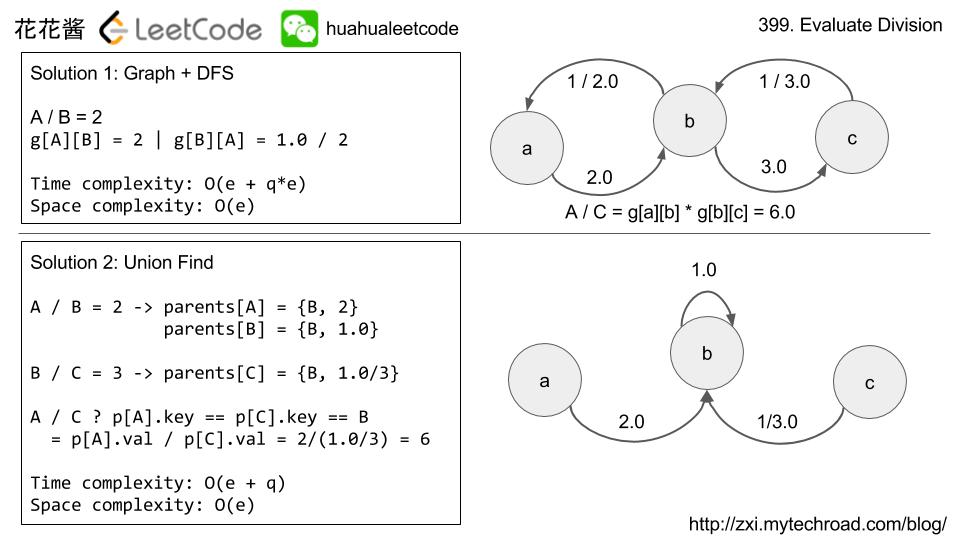 Massive Algorithms: LeetCode 399 - Evaluate Division