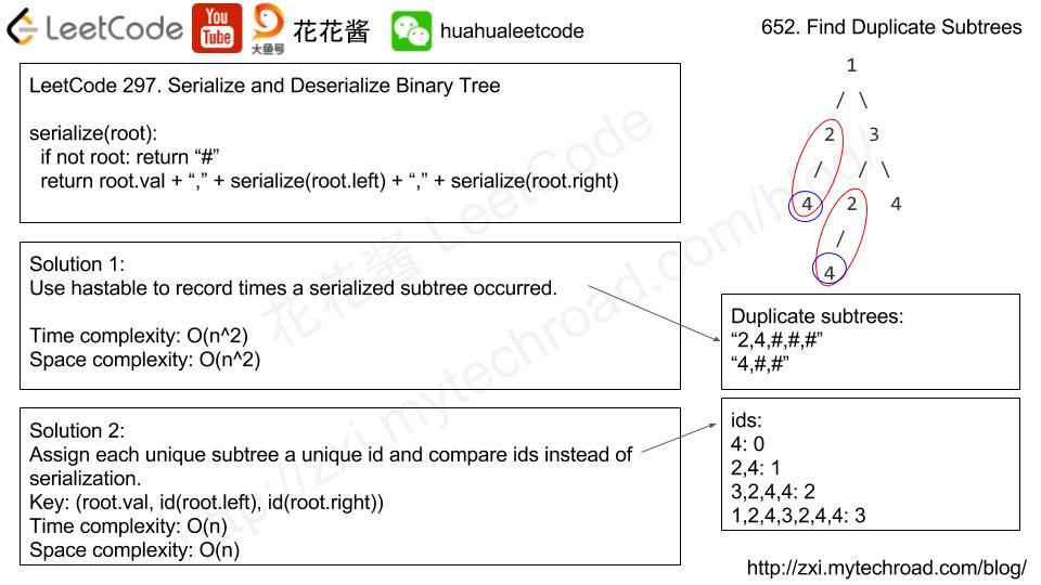 Massive Algorithms: LeetCode 652 - Find Duplicate Subtrees
