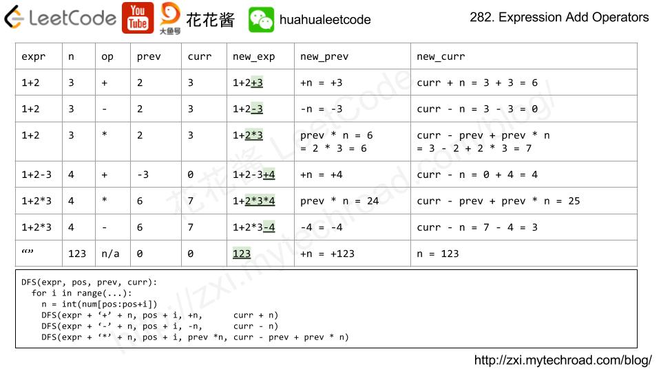 Massive Algorithms: LeetCode 282 - Expression Add Operators
