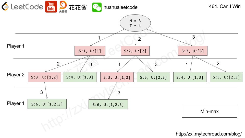 Massive Algorithms: LeetCode 464 - Can I Win