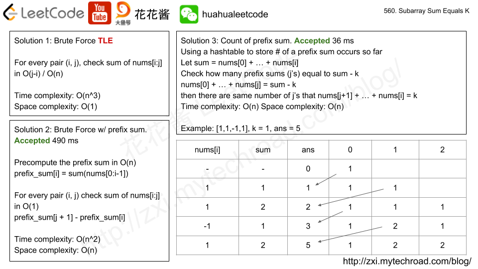 Massive Algorithms: LeetCode 560 - Subarray Sum Equals K