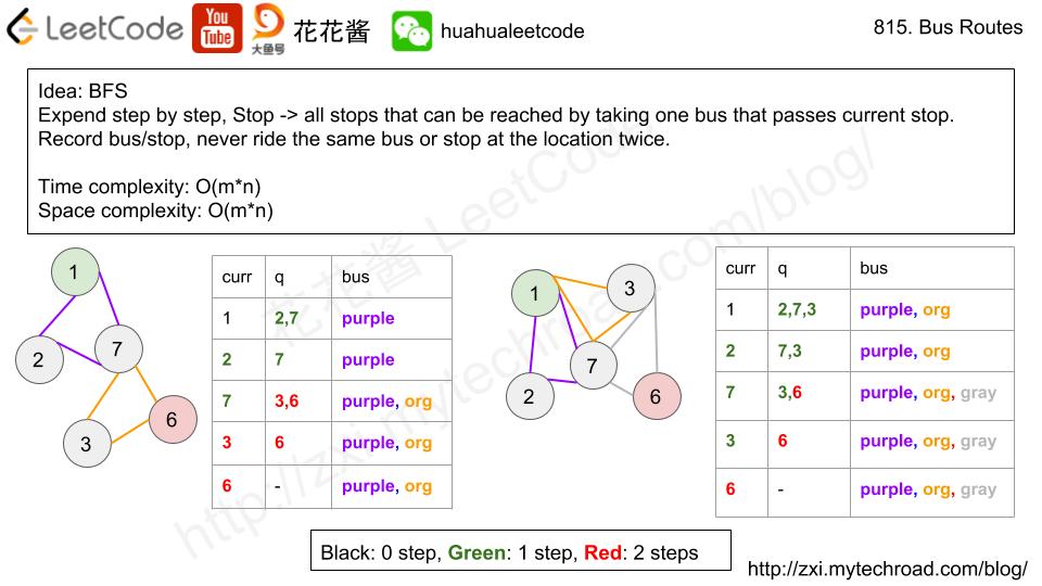 Massive Algorithms: LeetCode 815 - Bus Routes