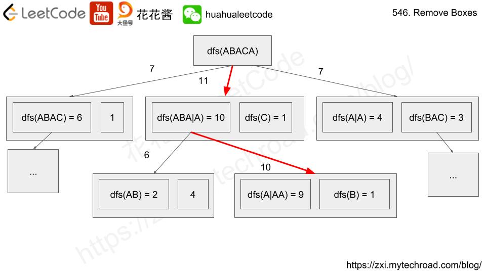 花花酱 LeetCode 546  Remove Boxes - Huahua's Tech Road