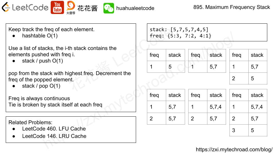 花花酱 LeetCode 895  Maximum Frequency Stack - Huahua's Tech