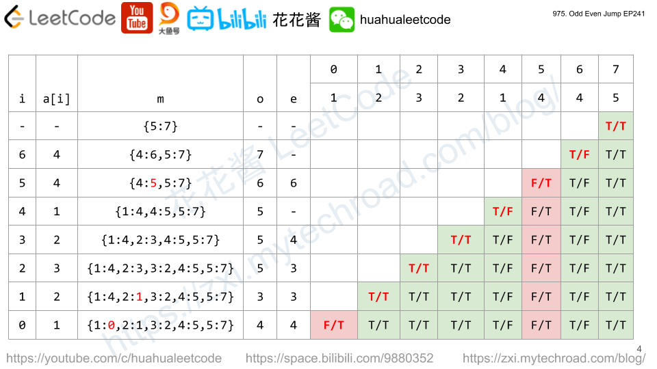 Massive Algorithms: LeetCode 975 - Odd Even Jump