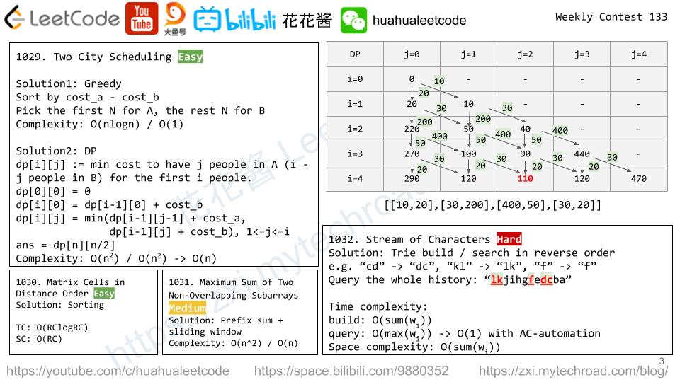 花花酱 LeetCode Weekly Contest 133 - Huahua's Tech Road