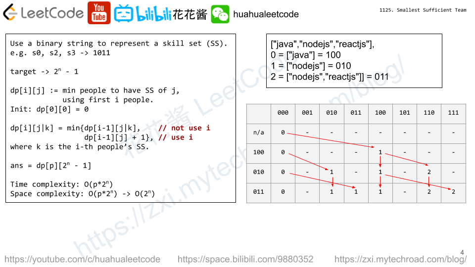 Dynamic Programming Archives - Page 2 of 19 - Huahua's Tech Road